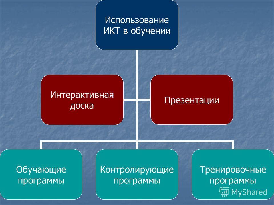 Использование ИКТ в обучении Обучающие программы Контролирующие программы Тренировочные программы Интерактивная доска Презентации