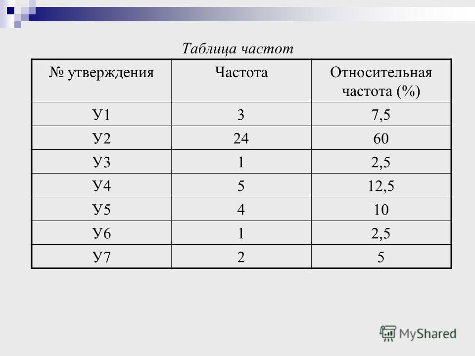 Таблица частот утвержденияЧастотаОтносительная частота (%) У137,5 У22460 У312,5 У4512,5 У5410 У612,5 У725