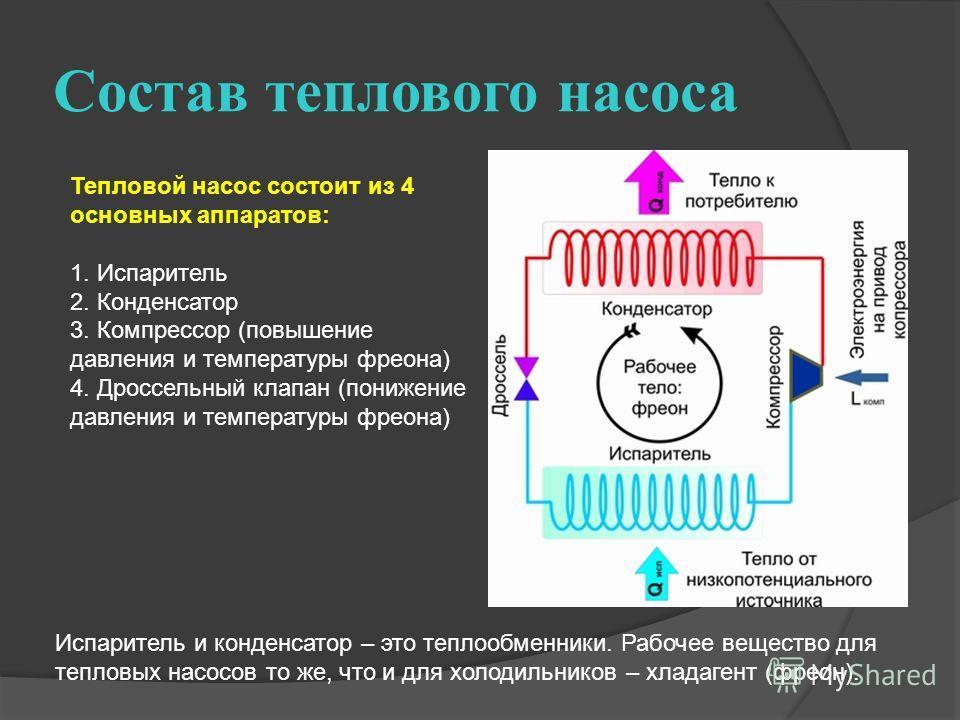 Состав теплового насоса Тепловой насос состоит из 4 основных аппаратов: 1. Испаритель 2. Конденсатор 3. Компрессор (повышение давления и температуры фреона) 4. Дроссельный клапан (понижение давления и температуры фреона) Испаритель и конденсатор – эт