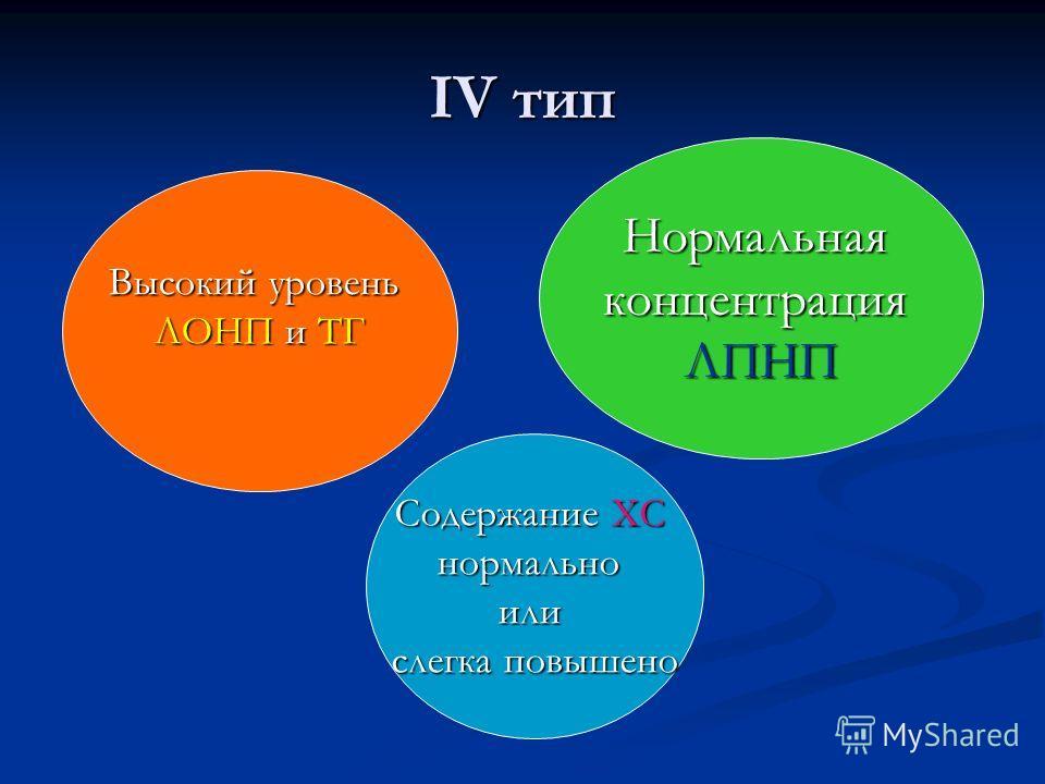 IV тип Высокий уровень ЛОНП и ТГ НормальнаяконцентрацияЛПНП Содержание ХС нормальноили слегка повышено