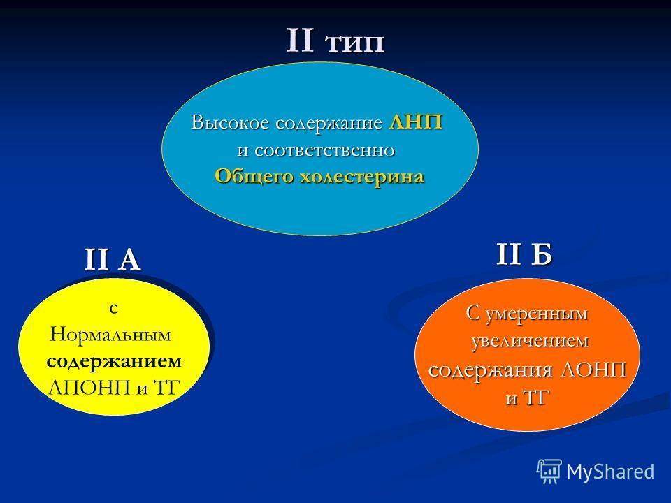 II тип Высокое содержание ЛНП и соответственно Общего холестерина II A с Нормальным содержанием ЛПОНП и ТГ с Нормальным содержанием ЛПОНП и ТГ II Б С умеренным увеличением увеличением содержания ЛОНП и ТГ