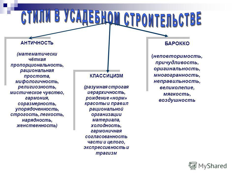 АНТИЧНОСТЬ (математически чёткая пропорциональность, рациональная простота, мифологичность, религиозность, мистическое чувство, гармония, соразмерность, упорядоченность, строгость, легкость, нарядность, женственность) КЛАССИЦИЗМ (разумная строгая иер