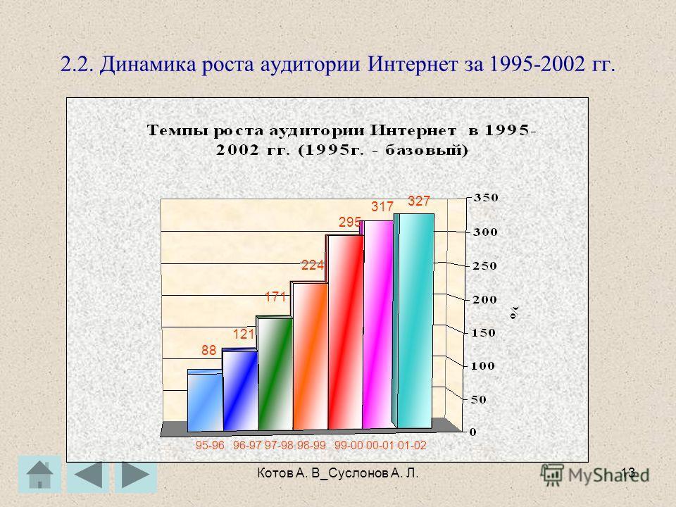 Котов А. В_Суслонов А. Л.12 2. Динамика Интернет в мире 2.1.Абсолютная и относительная динамика роста числа подключенных хостов и сайтов За 12 лет – рост в 50 раз Ежегодно рост составляет 90 – 130 % За 4 года – рост в 5 раз Ежегодно рост составляет 1