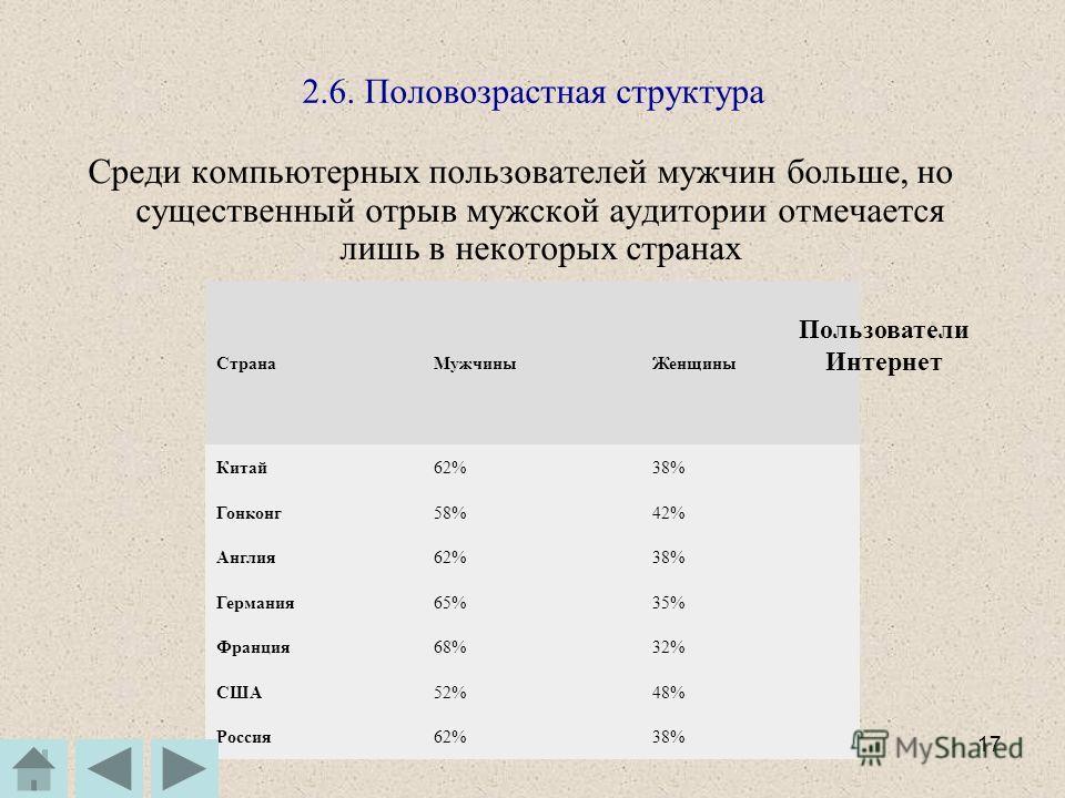 Котов А. В_Суслонов А. Л.16 2.5. Содержание Интернет по языкам