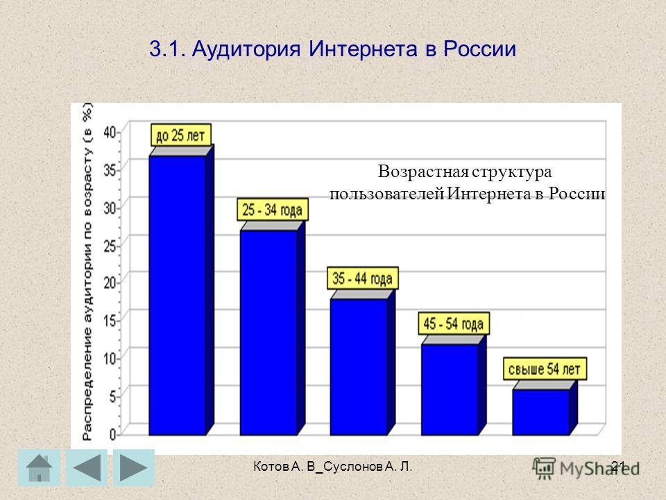 Котов А. В_Суслонов А. Л.20 3.Развитие Интернет в России Динамика роста русского сектора Интернет за 1997- 2002 гг. Второй квартал 2005 г. – аудитория Рунета (количество аудитории, пользующихся Интернетом хотя бы раз в месяц) впервые достигла 16% ото