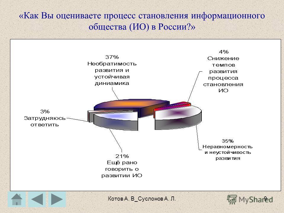 Котов А. В_Суслонов А. Л.8 «Приоритетно ли развитие Интернет в России с Вашей точки зрения?» Распределение ответов на вопрос