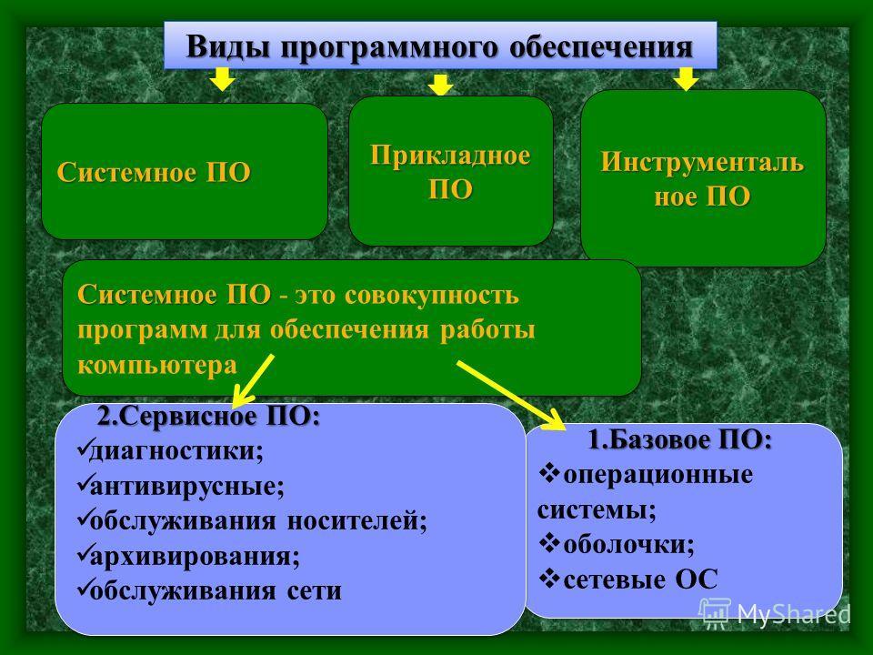 Виды программного обеспечения Системное ПО Инструменталь ное ПО 1.Базовое ПО: операционные системы; оболочки; сетевые ОС 1.Базовое ПО: операционные системы; оболочки; сетевые ОС 2.Сервисное ПО: 2.Сервисное ПО: диагностики; антивирусные; обслуживания