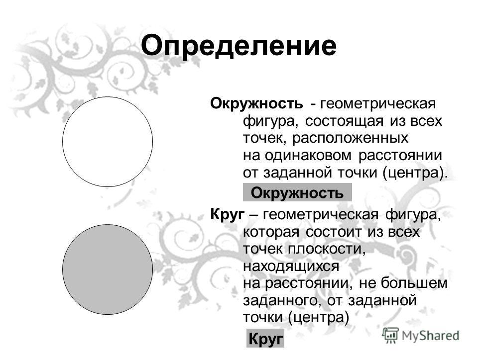 Определение Окружность - геометрическая фигура, состоящая из всех точек, расположенных на одинаковом расстоянии от заданной точки (центра). Круг – геометрическая фигура, которая состоит из всех точек плоскости, находящихся на расстоянии, не большем з