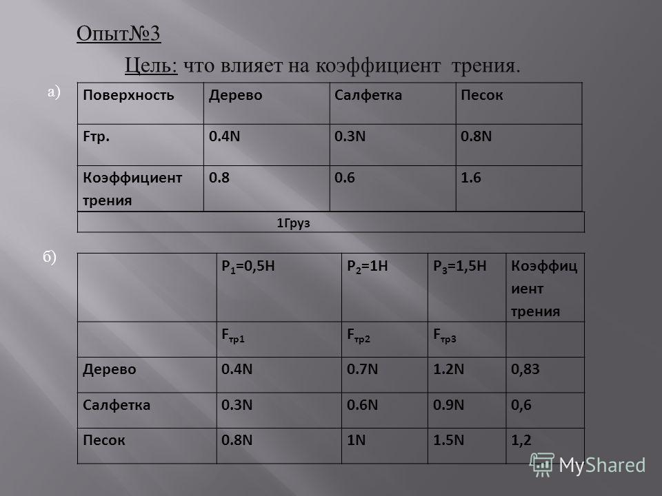 Опыт 3 Цель : что влияет на коэффициент трения. а ) ПоверхностьДеревоСалфеткаПесок Fтр.0.4N0.3N0.8N Коэффициент трения 0.80.61.6 1Груз P 1 =0,5НP 2 =1НP 3 =1,5Н Коэффиц иент трения F тр1 F тр2 F тр3 Дерево0.4N0.7N1.2N0,83 Салфетка0.3N0.6N0.9N0,6 Песо