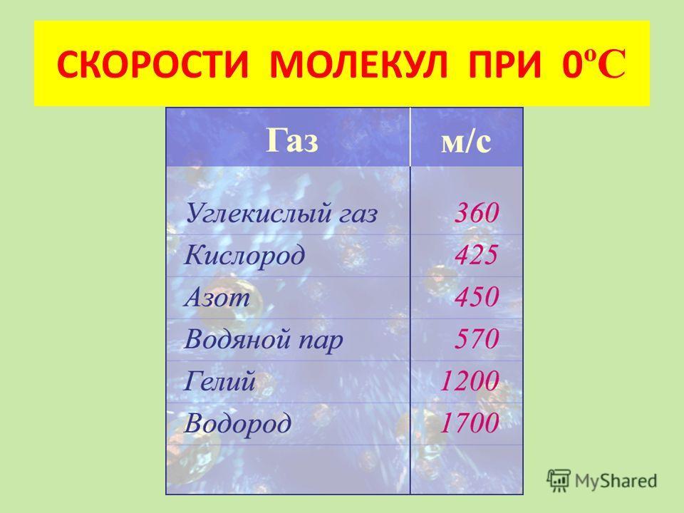 СКОРОСТИ МОЛЕКУЛ ПРИ 0 ºС