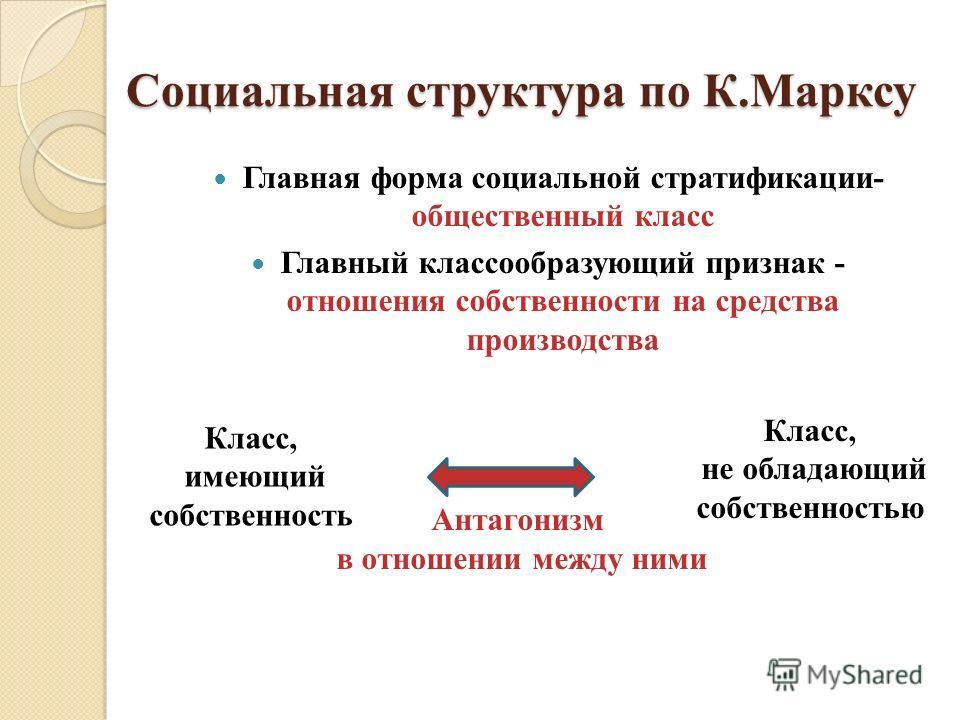 Социальная структура по К.Марксу Главная форма социальной стратификации- общественный класс Главный классообразующий признак - отношения собственности на средства производства Класс, имеющий собственность Класс, не обладающий собственностью Антагониз