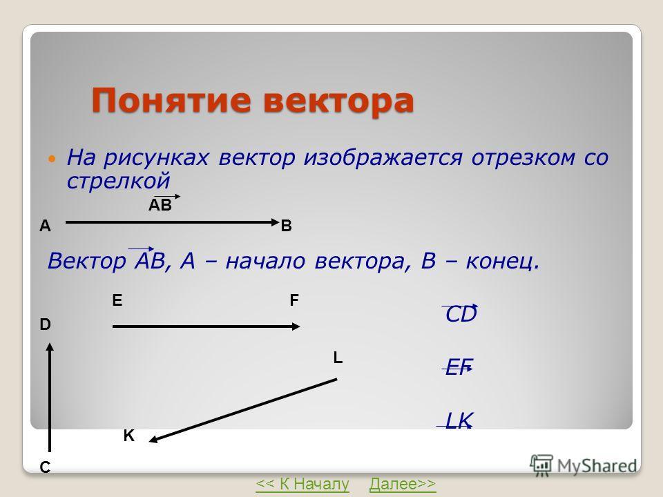 Понятие вектора На рисунках вектор изображается отрезком со стрелкой Вектор АВ, А – начало вектора, В – конец. CD EF LK АВ АВ C D EF K L >