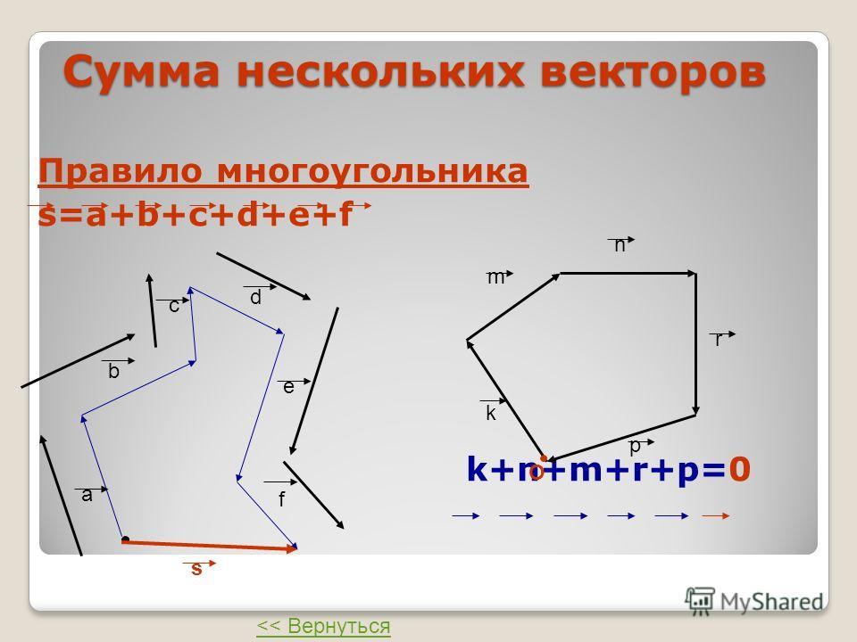 Сумма нескольких векторов Правило многоугольника s=a+b+c+d+e+f k+n+m+r+p=0 a b c d e f s k m n r p O