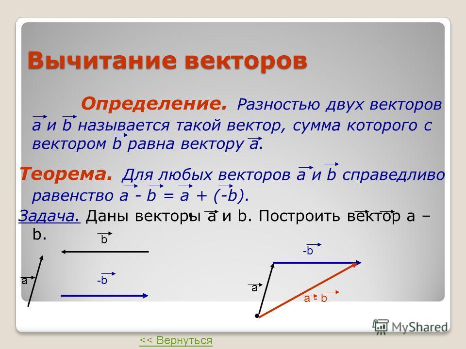 Вычитание векторов Определение. Разностью двух векторов а и b называется такой вектор, сумма которого с вектором b равна вектору а. Теорема. Для любых векторов а и b справедливо равенство а - b = а + (-b). Задача. Даны векторы а и b. Построить вектор