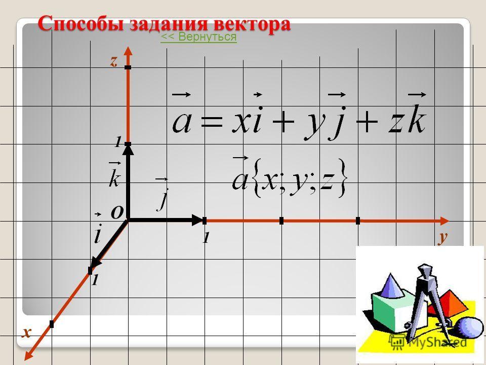 Способы задания вектора x y 1 1 1 О z