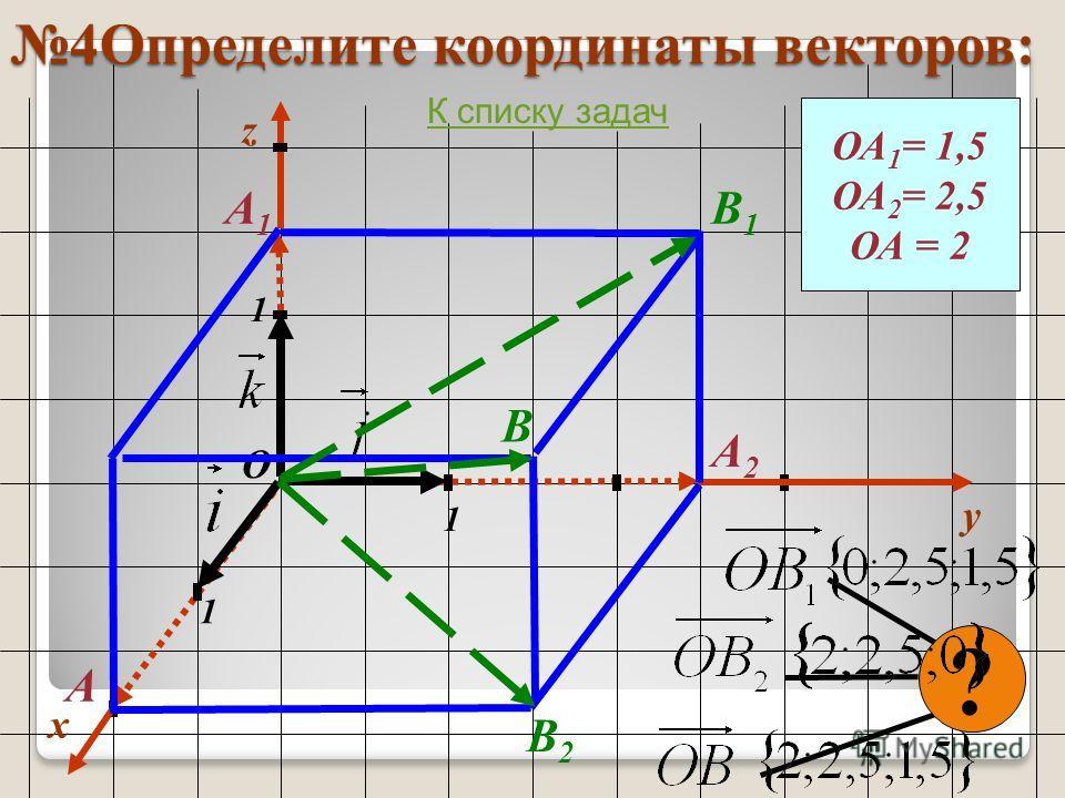 4Определите координаты векторов: x y 1 1 1 О z ОА 1 = 1,5 ОА 2 = 2,5 ОА = 2 А1А1 А2А2 А ? В1В1 В2В2 В К списку задач