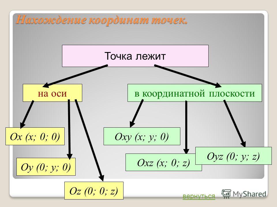 Нахождение координат точек. Точка лежит на оси Оу (0; у; 0) Ох (х; 0; 0) Оz (0; 0; z) в координатной плоскости Оху (х; у; 0) Охz (х; 0; z) Оуz (0; у; z) вернуться