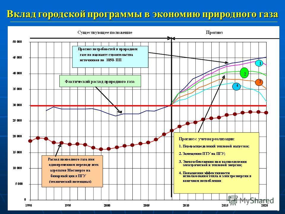 Вклад городской программы в экономию природного газа 4