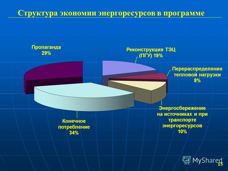 15 Структура экономии энергоресурсов в программе