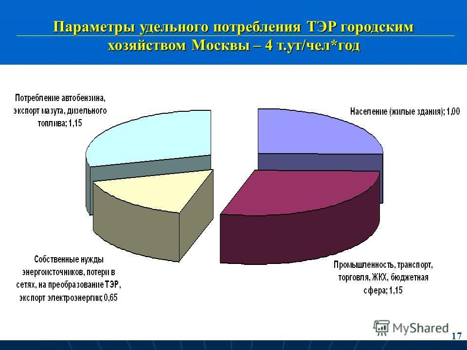 31 Параметры удельного потребления ТЭР городским хозяйством Москвы – 4 т.ут/чел*год 17