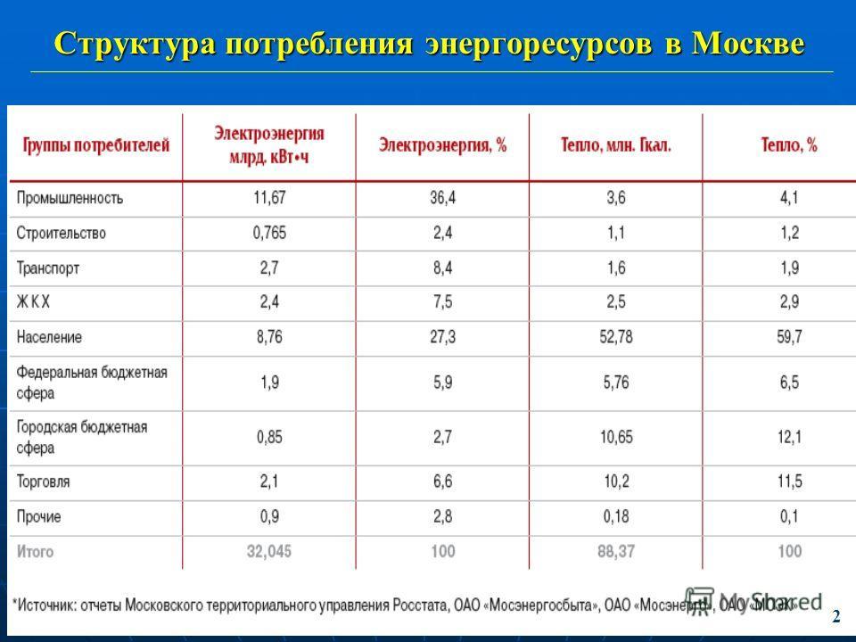 Структура потребления энергоресурсов в Москве 2