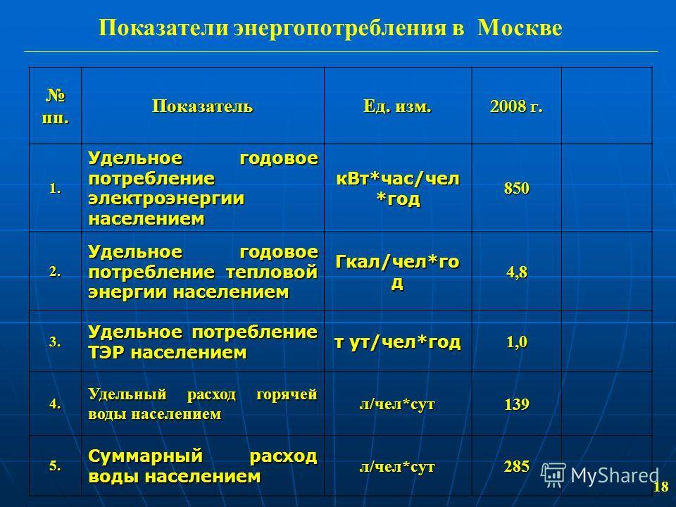 18 Показатели энергопотребления в Москве пп.Показатель Ед. изм. 2008 г. 1. Удельное годовое потребление электроэнергии населением кВт*час/чел *год 850 2. Удельное годовое потребление тепловой энергии населением Гкал/чел*го д 4,8 3. Удельное потреблен