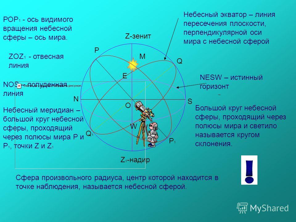 Р Р1Р1 Q1Q1 Q Z-зенит Z 1 -надир O N S E W Сфера произвольного радиуса, центр которой находится в точке наблюдения, называется небесной сферой. М NESW – истинный горизонт РОР 1 - ось видимого вращения небесной сферы – ось мира. Большой круг небесной