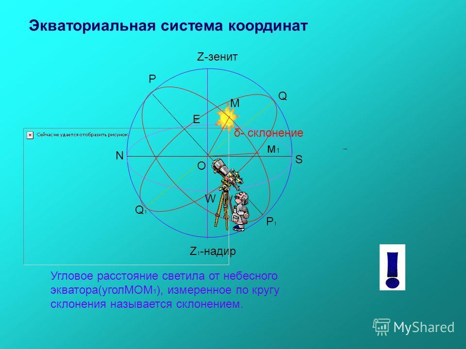 Р Р1Р1 Q1Q1 Q Z-зенит Z 1 -надир O N S E W М W Экваториальная система координат м1м1 δ- склонение Угловое расстояние светила от небесного экватора(уголМОМ 1 ), измеренное по кругу склонения называется склонением.
