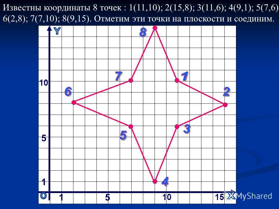 15 15 1 5 10 Известны координаты 8 точек : 1(11,10); 2(15,8); 3(11,6); 4(9,1); 5(7,6); 6(2,8); 7(7,10); 8(9,15). Отметим эти точки на плоскости и соединим.