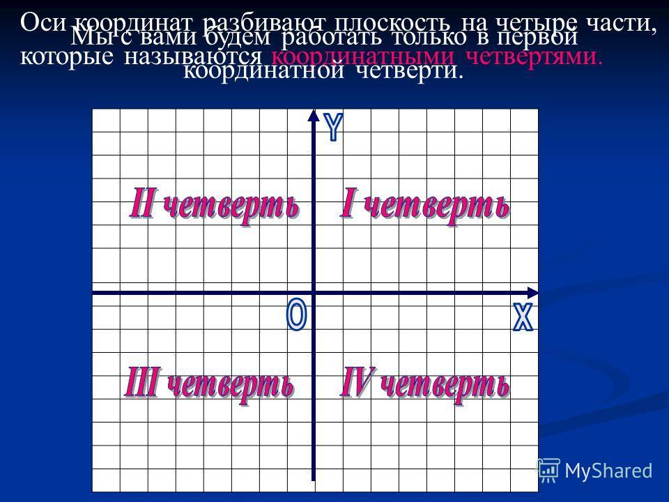 Оси координат разбивают плоскость на четыре части, которые называются координатными четвертями. Мы с вами будем работать только в первой координатной четверти.