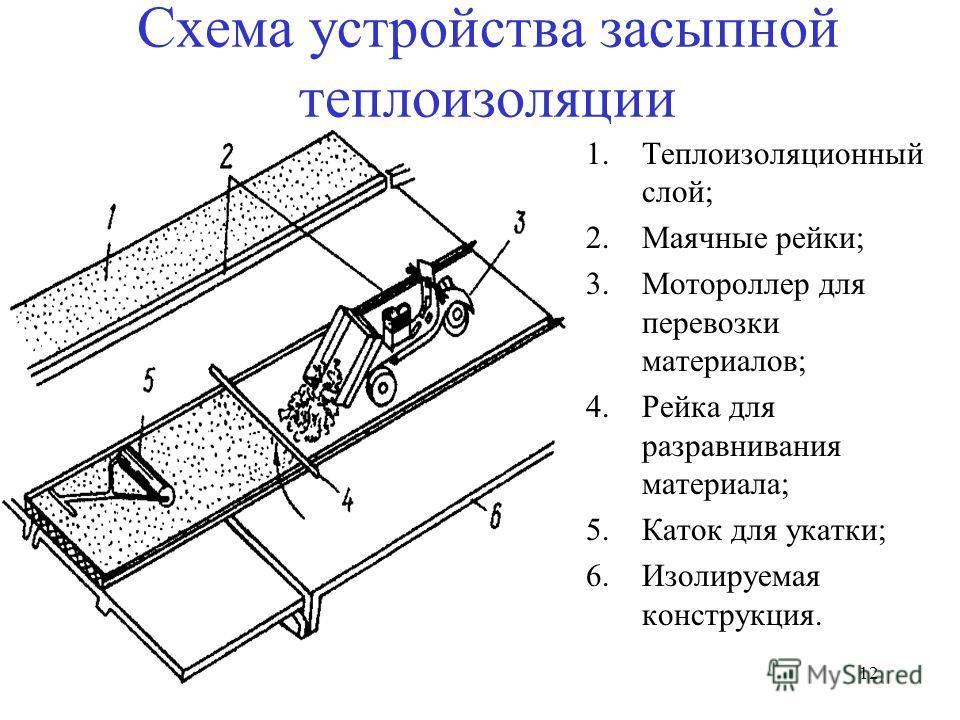 12 Схема устройства засыпной теплоизоляции 1.Теплоизоляционный слой; 2.Маячные рейки; 3.Мотороллер для перевозки материалов; 4.Рейка для разравнивания материала; 5.Каток для укатки; 6.Изолируемая конструкция.