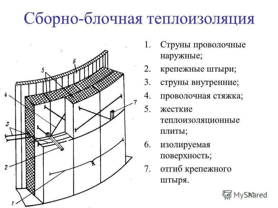 17 Сборно-блочная теплоизоляция 1.Струны проволочные наружные; 2.крепежные штыри; 3.струны внутренние; 4.проволочная стяжка; 5.жесткие теплоизоляционные плиты; 6.изолируемая поверхность; 7.отгиб крепежного штыря.