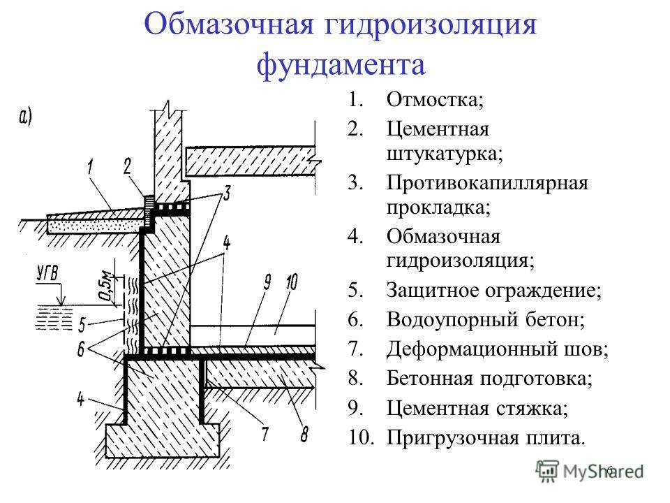 6 Обмазочная гидроизоляция фундамента 1.Отмостка; 2.Цементная штукатурка; 3.Противокапиллярная прокладка; 4.Обмазочная гидроизоляция; 5.Защитное ограждение; 6.Водоупорный бетон; 7.Деформационный шов; 8.Бетонная подготовка; 9.Цементная стяжка; 10.Приг
