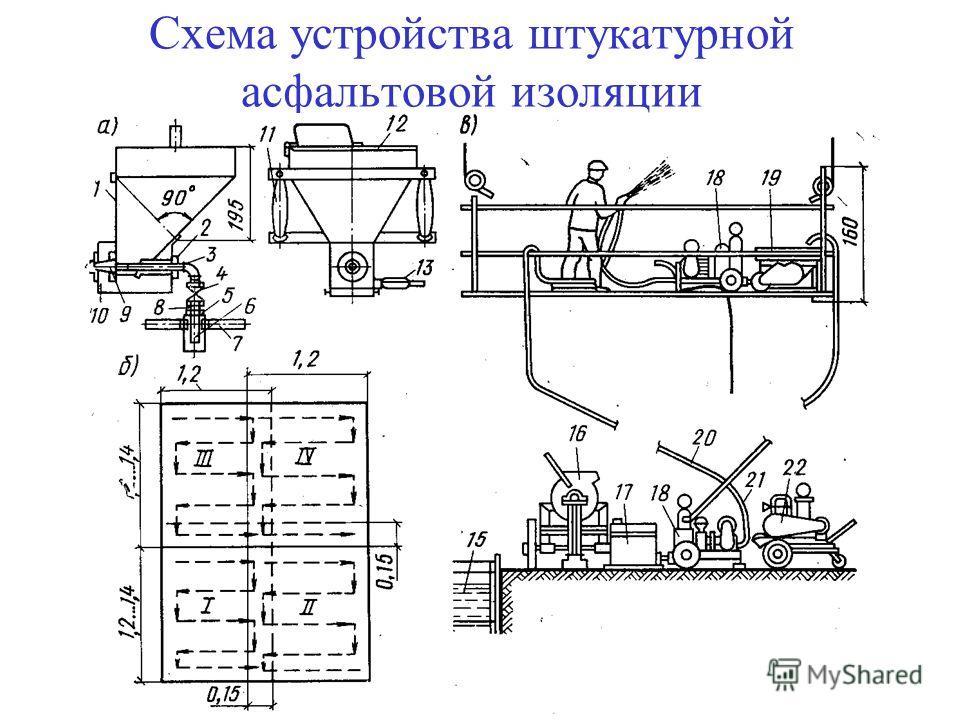 9 Схема устройства штукатурной асфальтовой изоляции