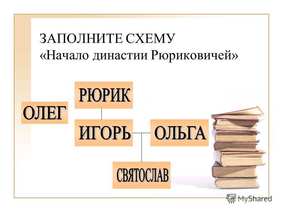 ЗАПОЛНИТЕ СХЕМУ «Начало династии Рюриковичей»