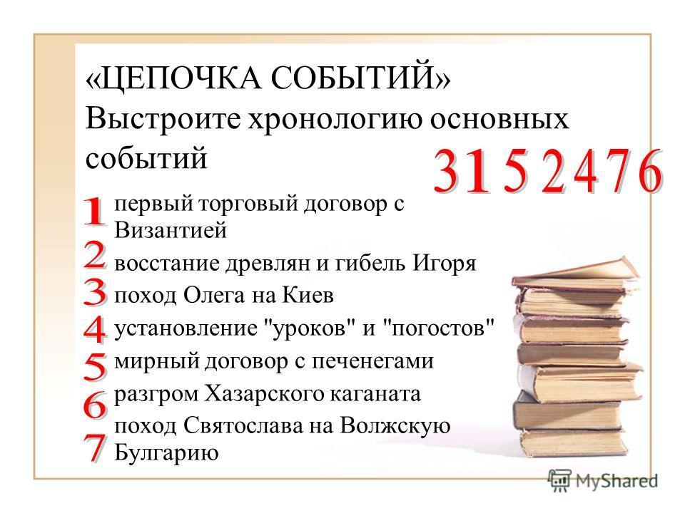 «ЦЕПОЧКА СОБЫТИЙ» Выстроите хронологию основных событий первый торговый договор с Византией восстание древлян и гибель Игоря поход Олега на Киев установление