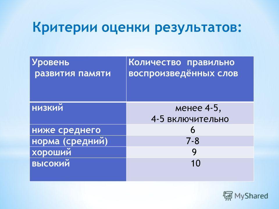 Критерии оценки результатов: Уровень развития памяти Количество правильно воспроизведённых слов низкий менее 4-5, 4-5 включительно ниже среднего 6 норма (средний) 7-8 хороший 9 высокий 10