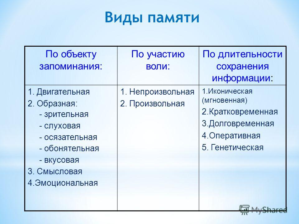 Виды памяти По объекту запоминания: По участию воли: По длительности сохранения информации: 1. Двигательная 2. Образная: - зрительная - слуховая - осязательная - обонятельная - вкусовая 3. Смысловая 4.Эмоциональная 1. Непроизвольная 2. Произвольная 1