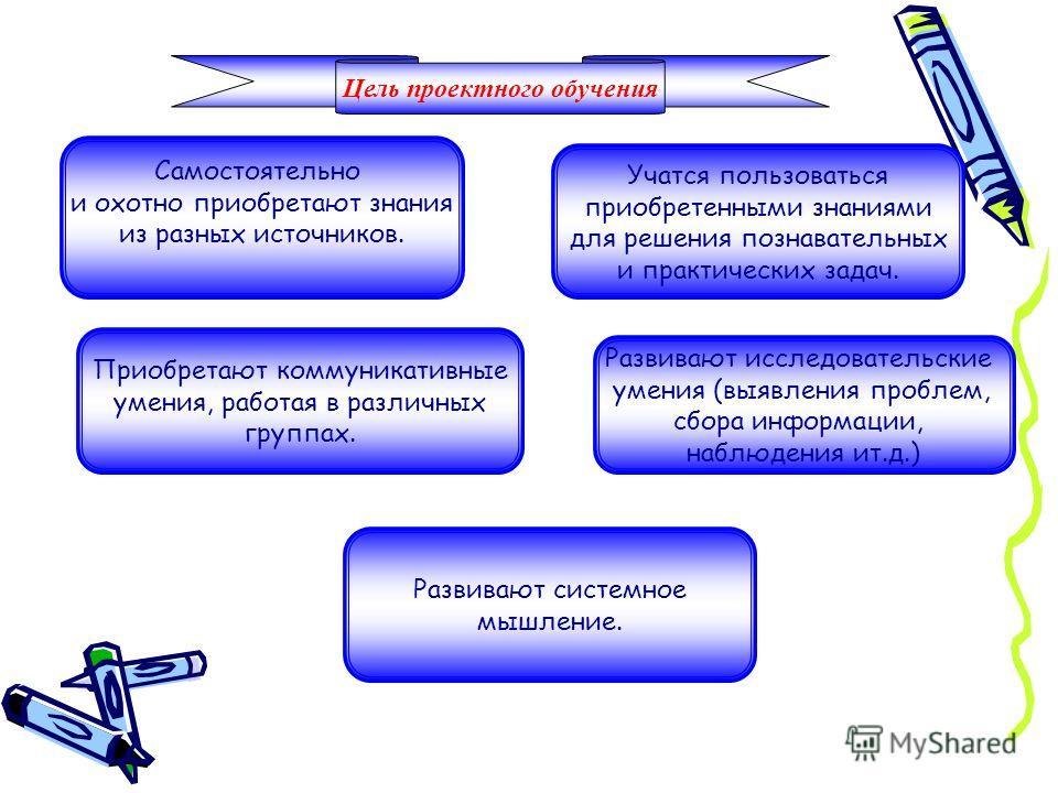 Алгоритм проектной деятельности 1. Погружение в проект. 2. Организация деятельности. 3. Осуществление деятельности 4. Презентация результатов.