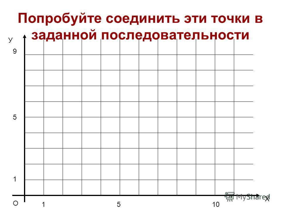 Попробуйте соединить эти точки в заданной последовательности О Х У 1510 1 5 9