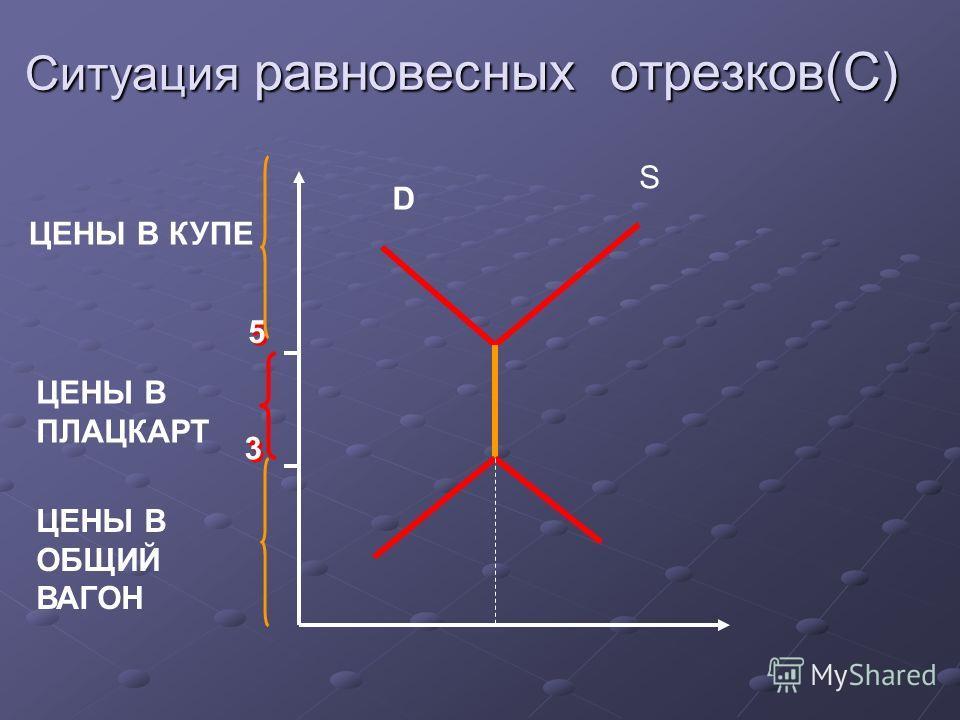 Ситуация равновесных отрезков(С) 5 5 3 3 D S ЦЕНЫ В КУПЕ ЦЕНЫ В ПЛАЦКАРТ ЦЕНЫ В ОБЩИЙ ВАГОН