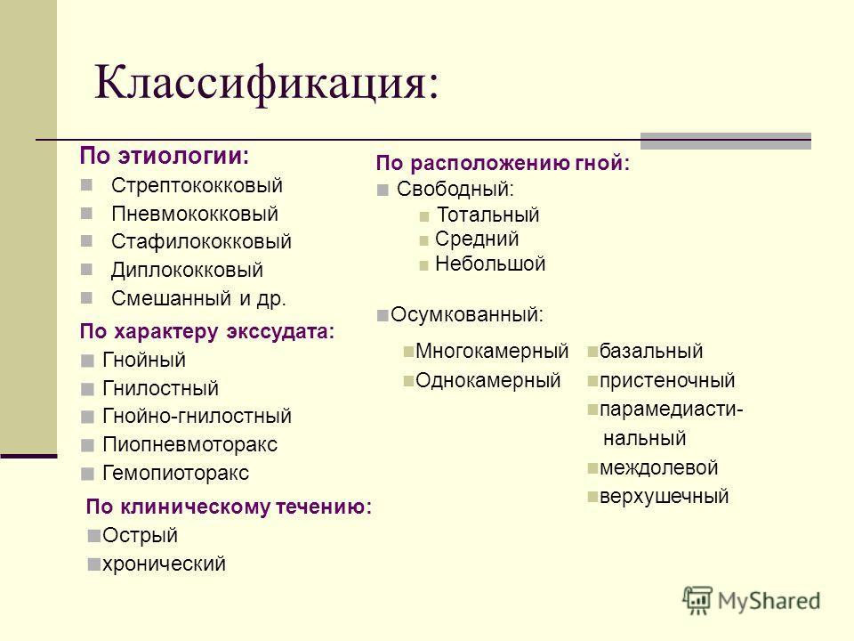Классификация: По этиологии: Стрептококковый Пневмококковый Стафилококковый Диплококковый Смешанный и др. Многокамерный Однокамерный базальный пристеночный парамедиасти- нальный междолевой верхушечный По расположению гной: Свободный: Тотальный Средни