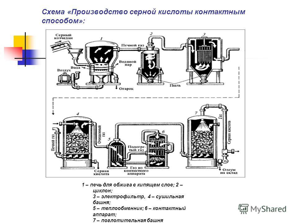 1 – печь для обжига в кипящем слое; 2 – циклон; 3 – электрофильтр, 4 – сушильная башня; 5 – теплообменник; 6 – контактный аппарат; 7 – поглотительная башня Схема «Производство серной кислоты контактным способом»: