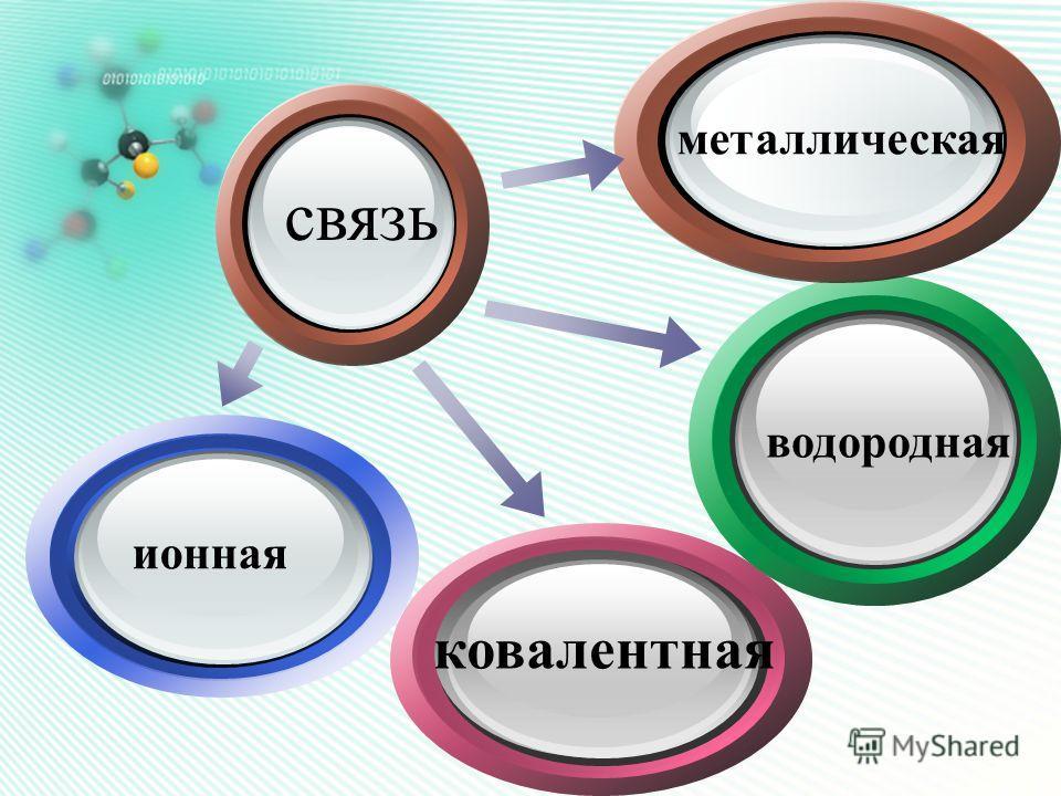 Click to add Titl ковалентная водородная ионная металлическая связь