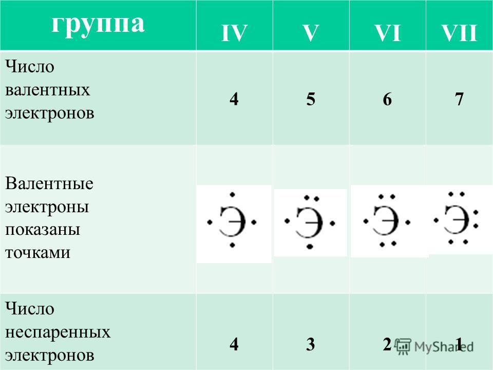 группа IVVVIVII Число валентных электронов 4567 Валентные электроны показаны точками Число неспаренных электронов 4321