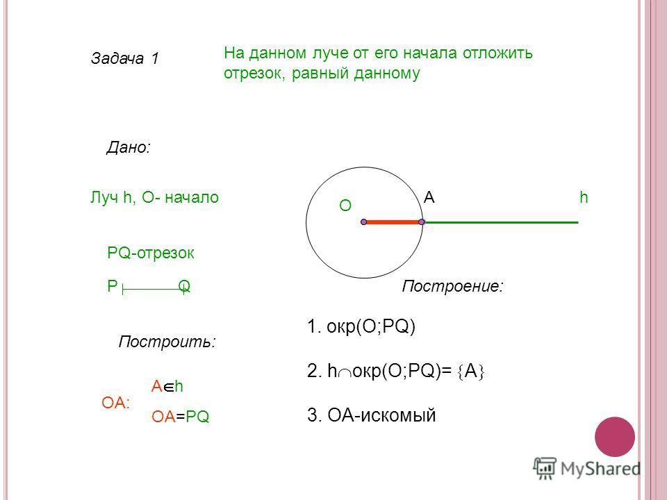 Задача 1 На данном луче от его начала отложить отрезок, равный данному Дано: Луч h, О- начало PQ-отрезок Построить: A h OA=PQ hA Построение: 1. окр(О;PQ) 2. h окр(O;PQ)= A 3. OA-искомый P Q OA: O
