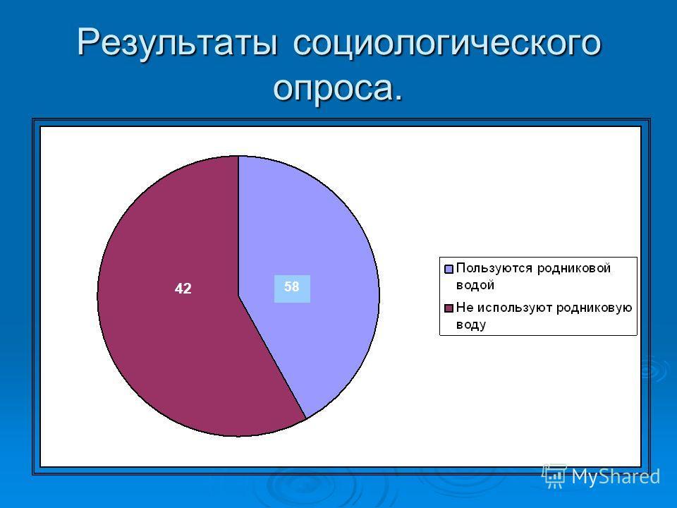 Результаты социологического опроса. 42 58