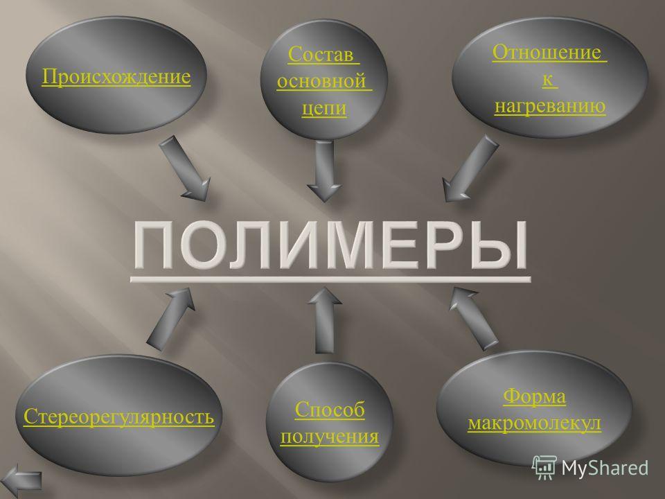 Состав основной цепи Способ получения Форма макромолекул Отношение к нагреванию Происхождение Стереорегулярность