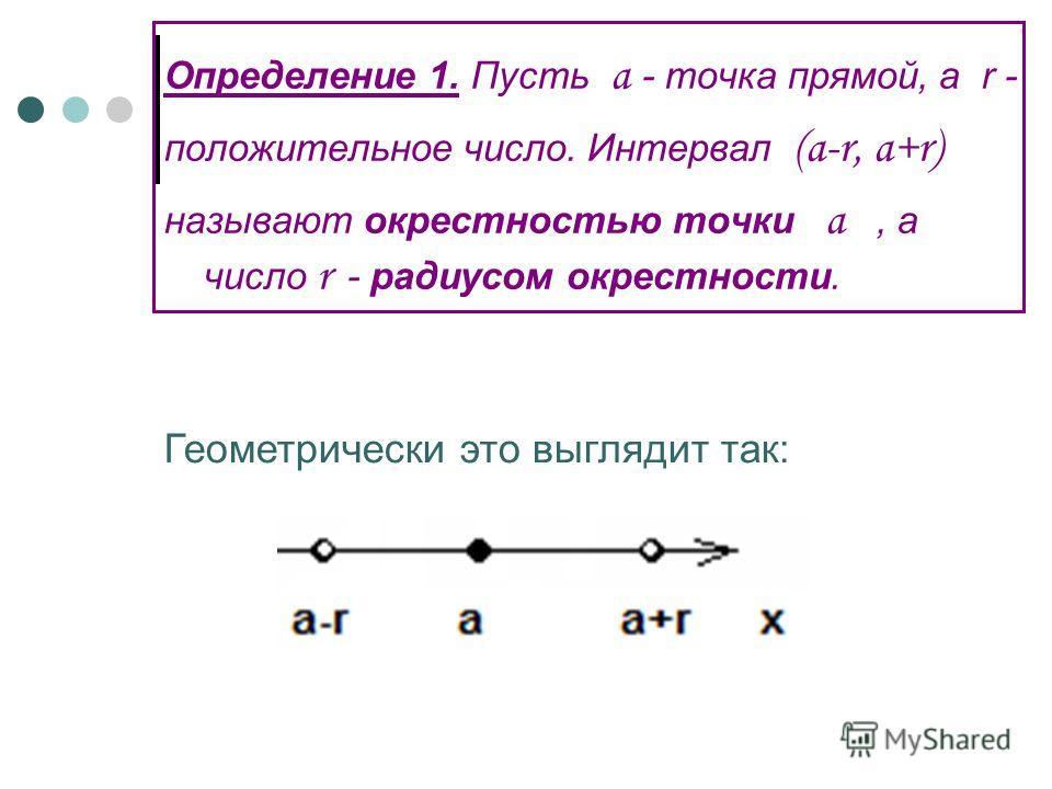 Определение 1. Пусть a - точка прямой, а r - положительное число. Интервал (a-r, a+r) называют окрестностью точки a, а число r - радиусом окрестности. Геометрически это выглядит так: