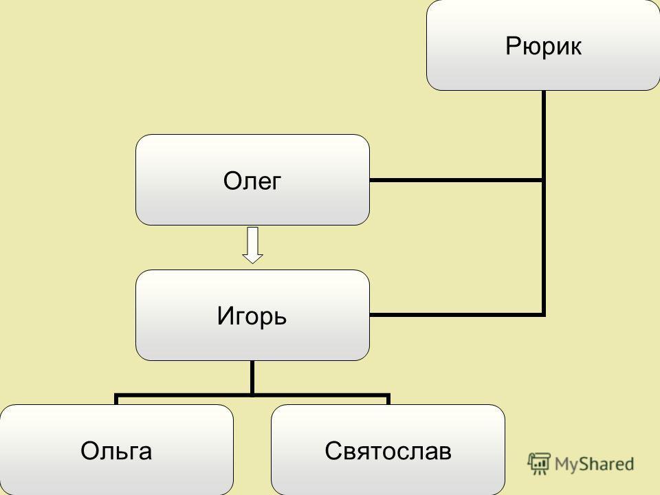 Рюрик Олег Игорь ОльгаСвятослав